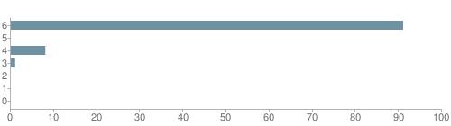 Chart?cht=bhs&chs=500x140&chbh=10&chco=6f92a3&chxt=x,y&chd=t:91,0,8,1,0,0,0&chm=t+91%,333333,0,0,10|t+0%,333333,0,1,10|t+8%,333333,0,2,10|t+1%,333333,0,3,10|t+0%,333333,0,4,10|t+0%,333333,0,5,10|t+0%,333333,0,6,10&chxl=1:|other|indian|hawaiian|asian|hispanic|black|white